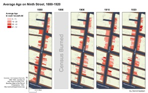 Average age on 9th Street, 1880-1920. Image provided by Shimrit Keddem