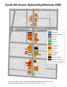 South 4th Street, Nationality/Ethnicity 1900. Image provided by University of Pennsylvania School of Design
