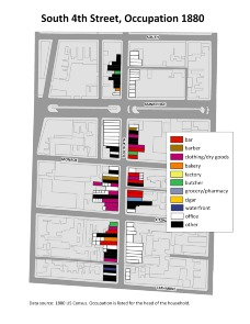 South 4th Street, Occupations 1880. Image provided by University of Pennsylvania School of Design